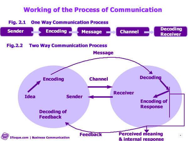 The Communication Process & Its Five Components | Ifioque com